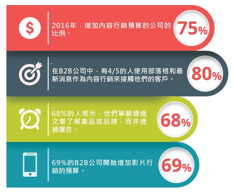 近年來有關內容行銷的趨勢與轉變