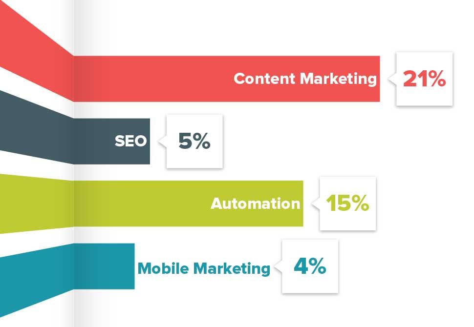 各大行銷手法對市場造成的影響比例