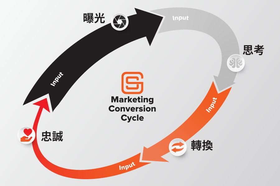 國際觀的B2B電子商務行銷流程 - 循環流程